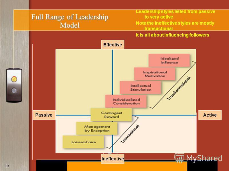 Copyright © 2008 by South-Western, a division of Thomson Learning. All rights reserved. 93 Full Range of Leadership Model Leadership styles listed from passive to very active Note the ineffective styles are mostly transactional It is all about influe