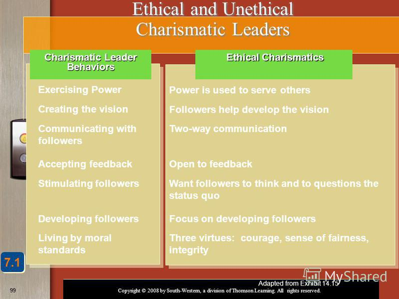 Copyright © 2008 by South-Western, a division of Thomson Learning. All rights reserved. 99 Ethical and Unethical Charismatic Leaders Exercising Power Power is used to serve others Creating the vision Followers help develop the vision Communicating wi