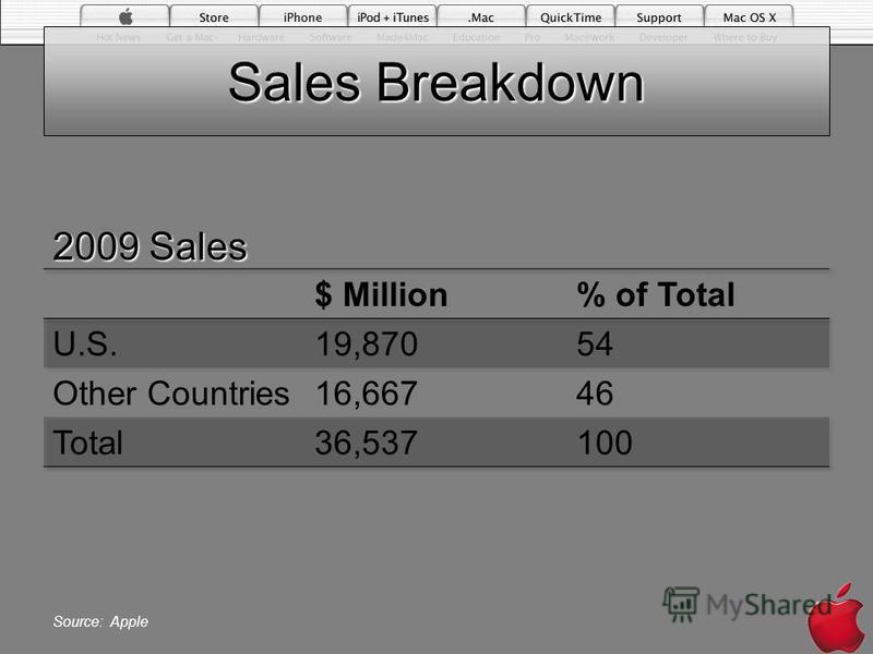 Sales Breakdown 2009 Sales Source: Apple