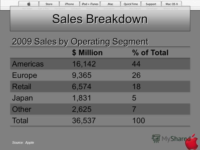 Sales Breakdown 2009 Sales by Operating Segment Source: Apple