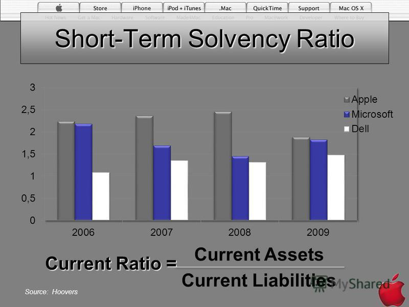 Short-Term Solvency Ratio Current Ratio = Source: Hoovers