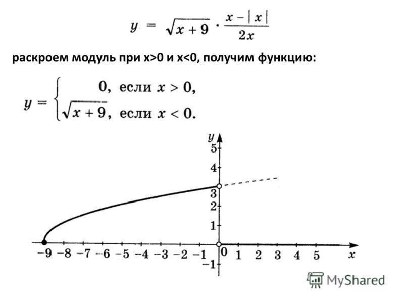 раскроем модуль при х>0 и x<0, получим функцию: