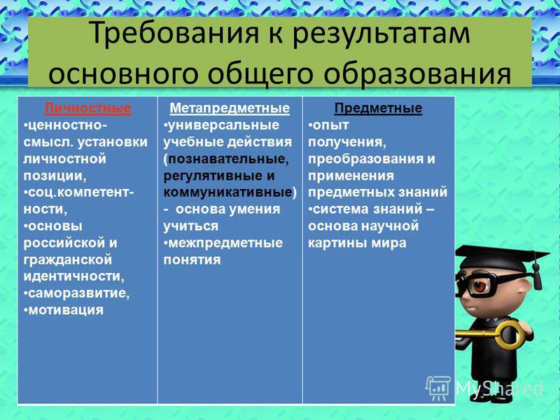Требования к результатам основного общего образования Личностные ценностно- смысл. установки личностной позиции, соц.компетентности, основы российской и гражданской идентичности, саморазвитие, мотивация Метапредметные универсальные учебные действия (