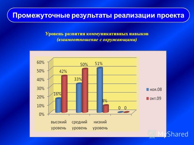 Уровень развития коммуникативных навыков (взаимоотношение с окружающими) Промежуточные результаты реализации проекта