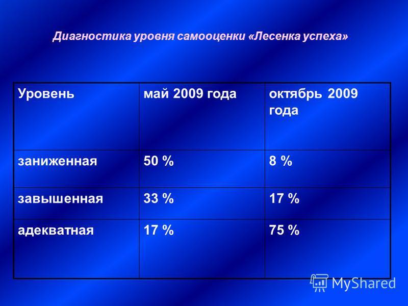 Диагностика уровня самооценки «Лесенка успеха» Уровеньмай 2009 года октябрь 2009 года заниженная 50 %8 % завышенная 33 %17 % адекватная 17 %75 %
