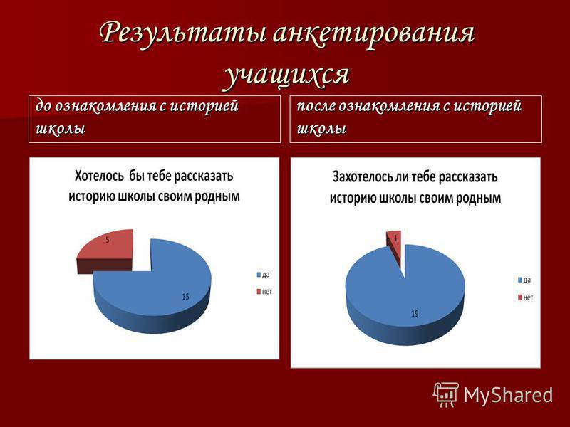 Результаты анкетирования учащихся до ознакомления с историей школы после ознакомления с историей школы