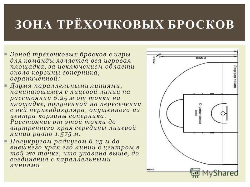 Зоной трёхочковых бросков с игры для команды является вся игровая площадка, за исключением области около корзины соперника, ограниченной: Двумя параллельными линиями, начинающимся с лицевой линии на расстоянии 6.25 м от точки на площадке, полученной