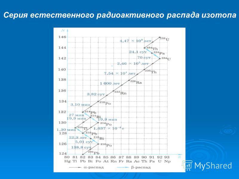 Серия естественного радиоактивного распада изотопа