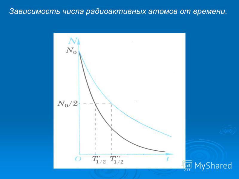 Зависимость числа радиоактивных атомов от времени.