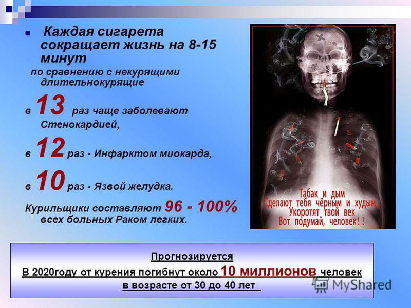 Каждая сигарета сокращает жизнь на 8-15 минут по сравнению с некурящими длительно курящие в 13 раз чаще заболевают Стенокардией, в 12 раз - Инфарктом миокарда, в 10 раз - Язвой желудка. Курильщики составляют 96 - 100% всех больных Раком легких. Прогн