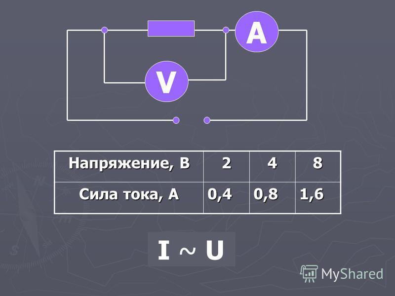 А V Напряжение, В 248 Сила тока, А 0,40,81,6 I ~ U