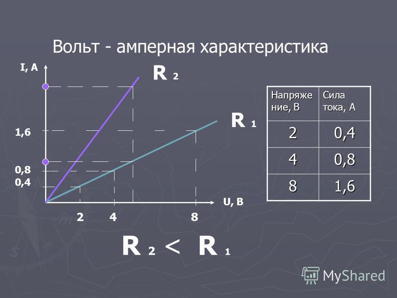Вольт - амперная характеристика U, В I, А Напряжение, В Сила тока, А 20,4 40,8 81,6 2 4 8 0,4 0,8 1,6 R 2 < R 1 R 1R 1 R 2