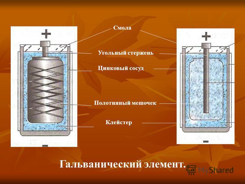 Цинковый сосуд Полотняный мешочек Клейстер Смола Угольный стержень Гальванический элемент.