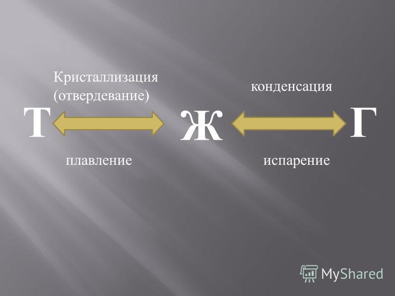 Т Ж Г плавление Кристаллизация (отвердевание) конденсация испарение