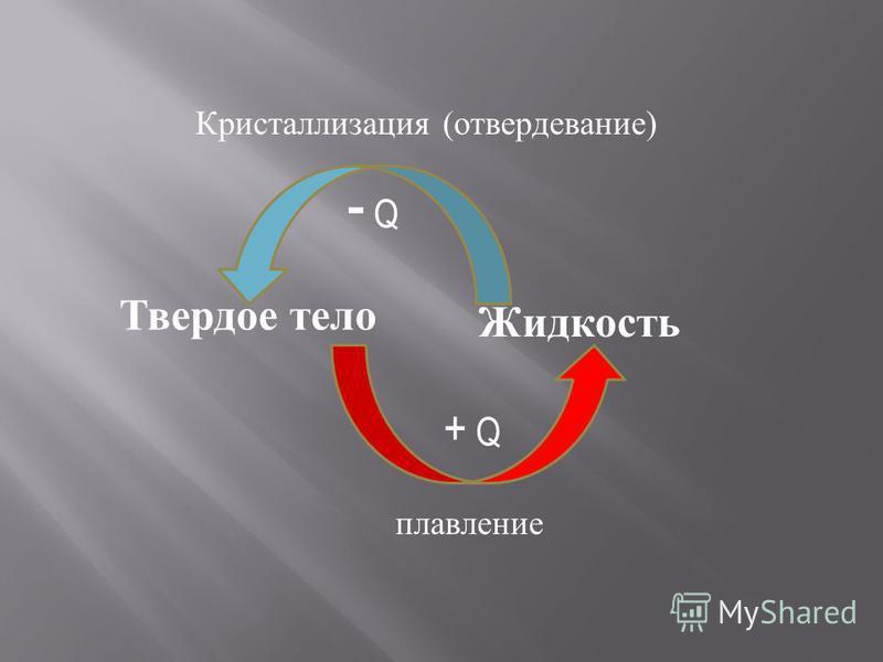 Твердое тело Жидкость плавление Кристаллизация (отвердевание) + Q - Q