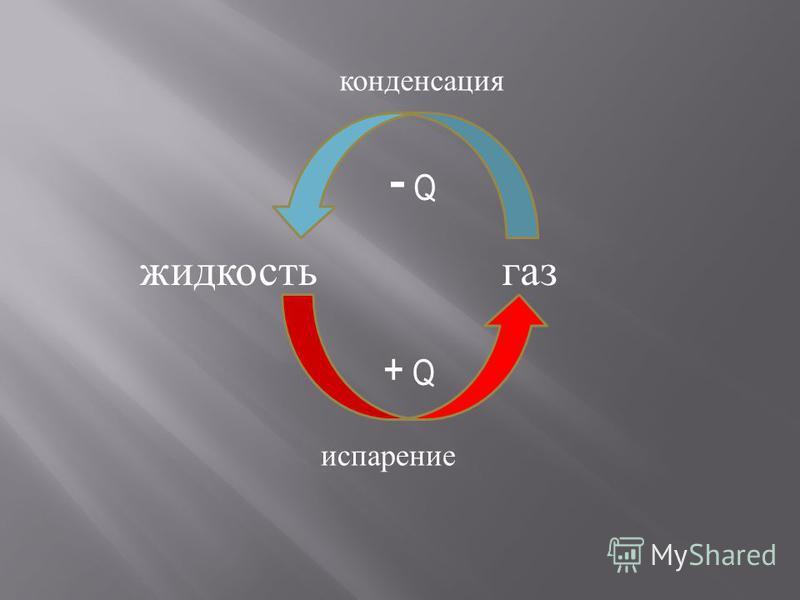 жидкость газ + Q - Q испарение конденсация