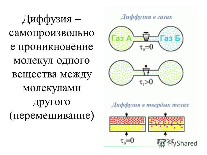 Диффузия – самопроизвольно е проникновение молекул одного вещества между молекулами другого (перемешивание)