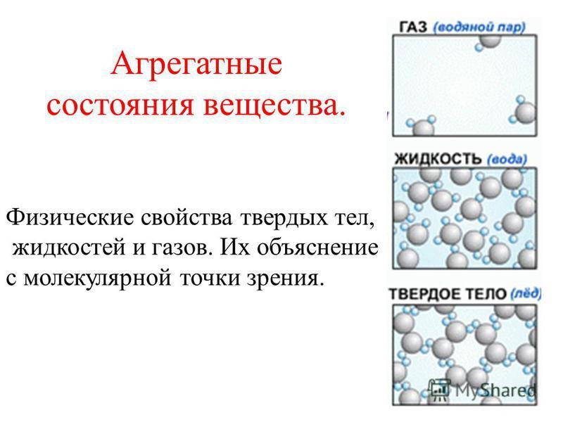 Агрегатные состояния вещества. Физические свойства твердых тел, жидкостей и газов. Их объяснение с молекулярной точки зрения.