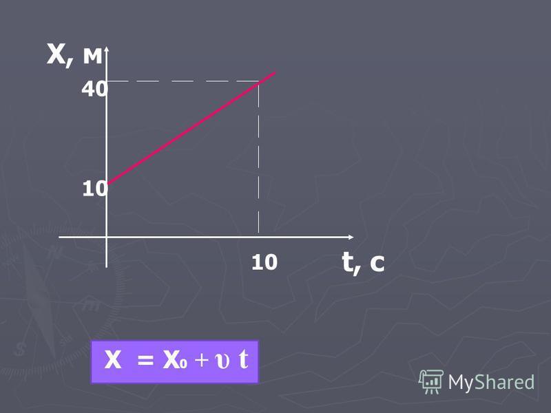 Х, м t, с 10 40 10 Х = Х 0 + υ t