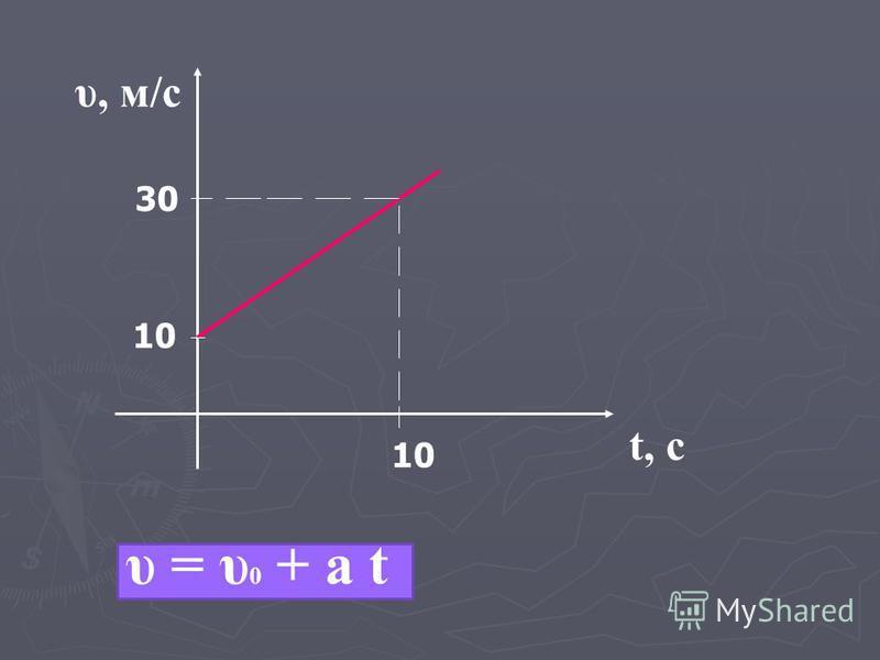 10 30 10 υ, м/с t, с υ = υ 0 + а t