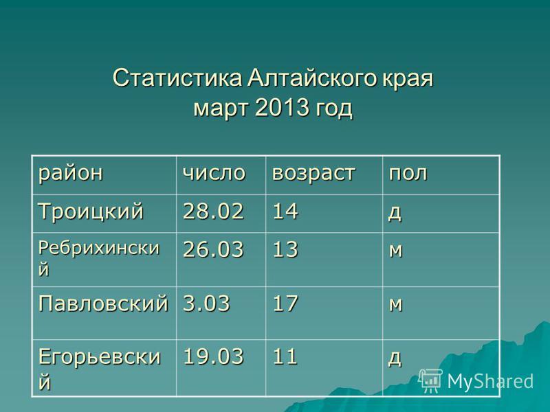 Статыстыка Алтайского края март 2013 год райончисловозрастпол Троицкий 28.0214 д Ребрихински й 26.0313 м Павловский 3.0317 м Егорьевски й 19.0311 д