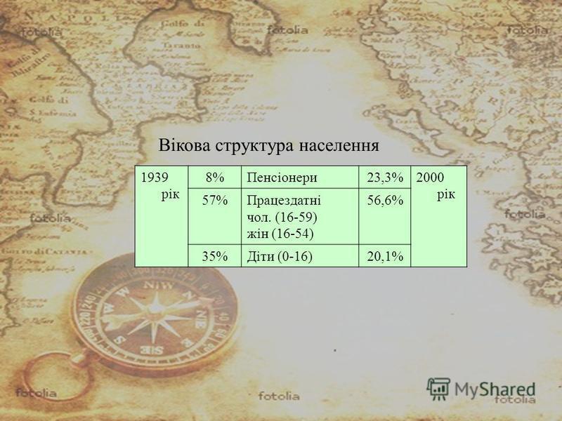 Вікова структура населення 1939 рік 8%Пенсіонери23,3%2000 рік 57%Працездатні чол. (16-59) жін (16-54) 56,6% 35%Діти (0-16)20,1%