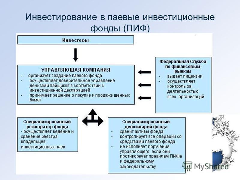Инвестирование в паевые инвестиционные фонды (ПИФ)