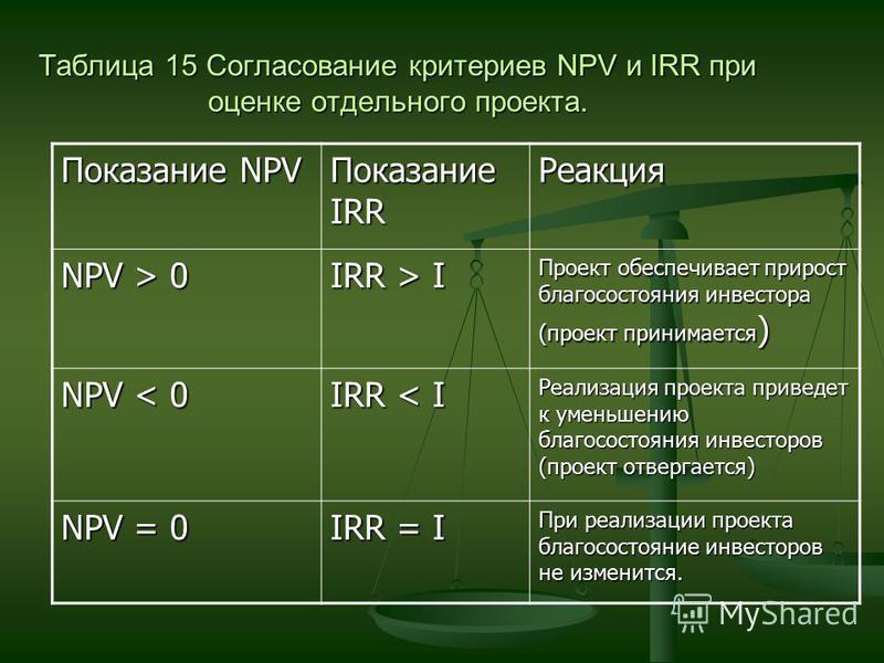 Таблица 15 Согласование критериев NPV и IRR при оценке отдельного проекта. Показание NPV Показание IRR Реакция NPV > 0 IRR > I Проект обеспечивает прирост благосостояния инвестора (проект принимается ) NPV < 0 IRR < I Реализация проекта приведет к ум