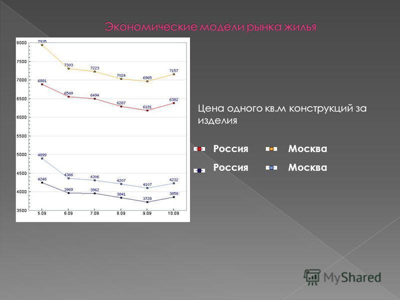 Россия Москва Цена одного кв.м конструкций за изделия