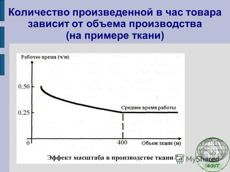 Количество произведенной в час товара зависит от объема производства (на примере ткани)