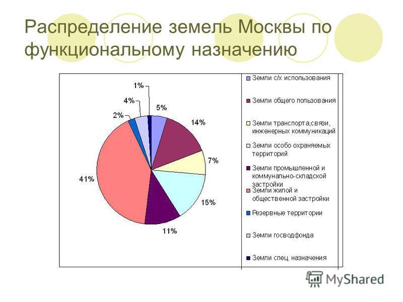 Распределение земель Москвы по функциональному назначению
