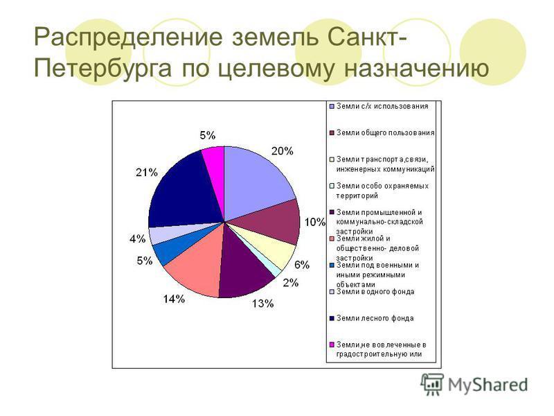 Распределение земель Санкт- Петербурга по целевому назначению