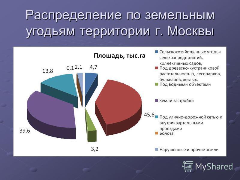 Распределение по земельным угодьям территории г. Москвы