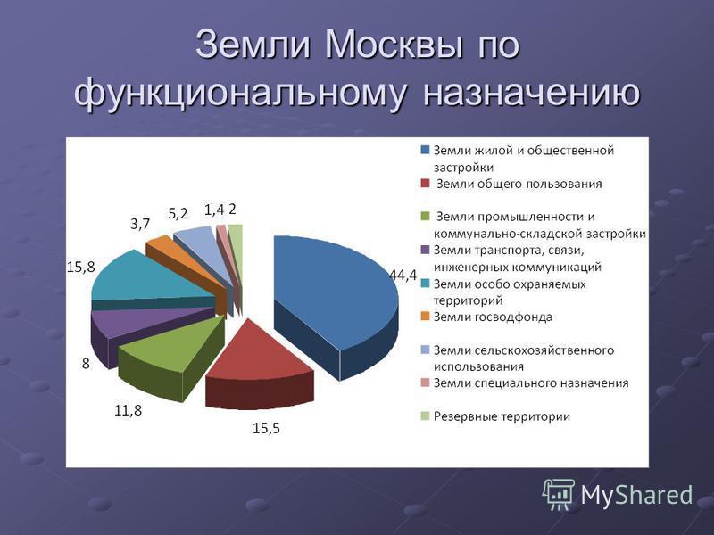 Земли Москвы по функциональному назначению