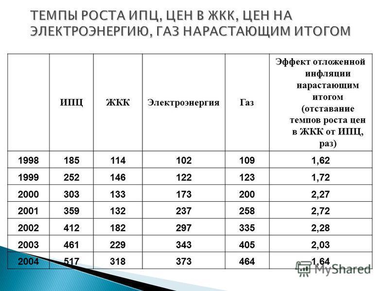 ИПЦЖККЭлектроэнергия Газ Эффект отложенной инфляции нарастающим итогом (отставание темпов роста цен в ЖКК от ИПЦ, раз) 19981851141021091,62 19992521461221231,72 20003031331732002,27 20013591322372582,72 20024121822973352,28 20034612293434052,03 20045