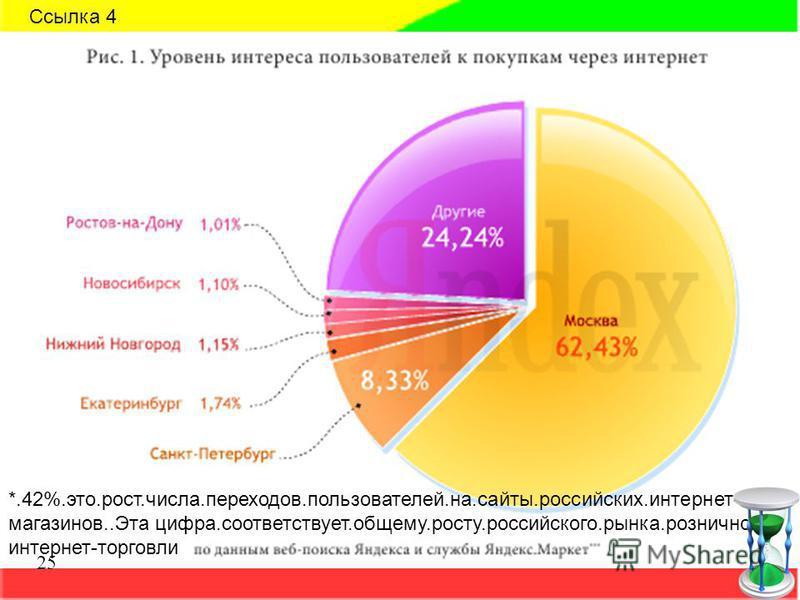 *.42%.это.рост.числа.переходов.пользователей.на.сайты.российских.интернет- магазинов..Эта цифра.соответствует.общему.росту.российского.рынка.розничной. интернет-торговли Ссылка 4 25
