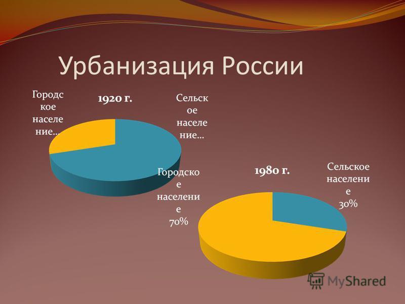 Урбанизация России