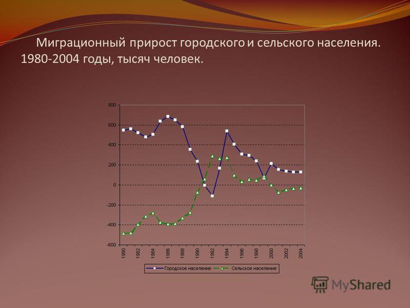 Миграционный прирост городского и сельского населения. 1980-2004 годы, тысяч человек.