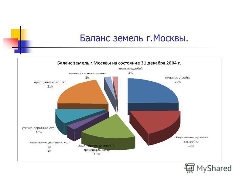Баланс земель г.Москвы.
