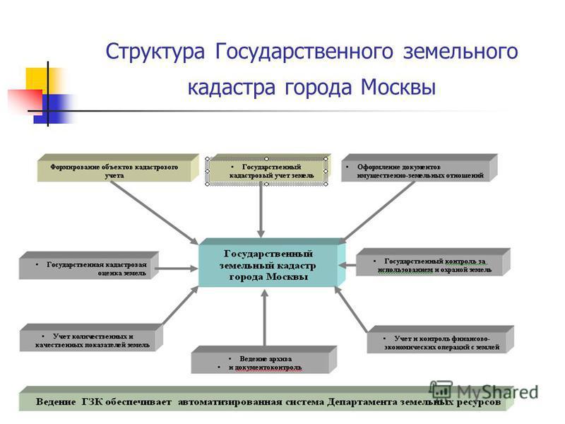 Структура Государственного земельного кадастра города Москвы