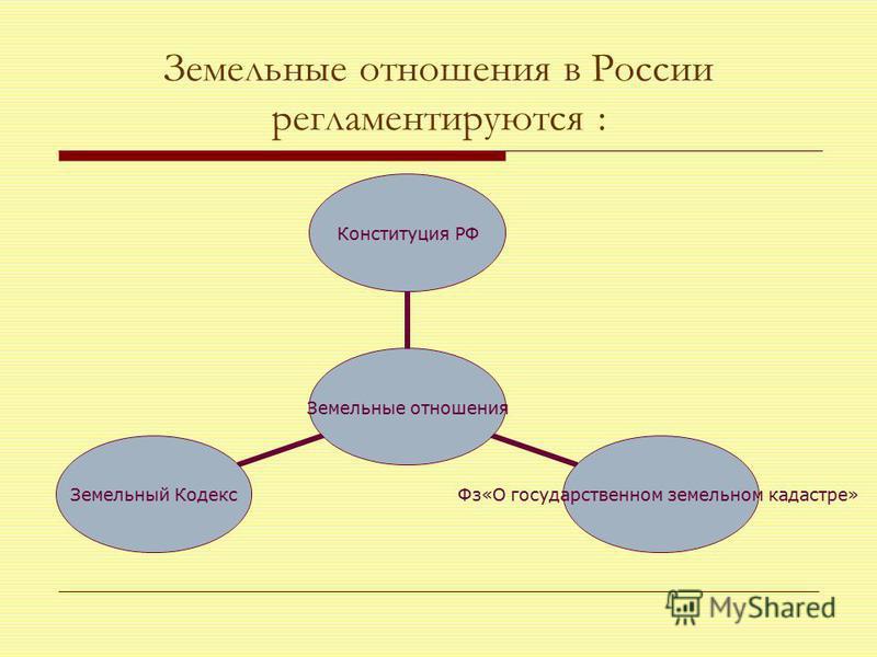 Земельные отношения в России регламентируются : Земельные отношения Конституция РФ Фз«О государственном земельном кадастре» Земельный Кодекс