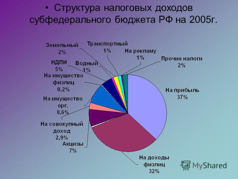 Структура налоговых доходов субфедерального бюджета РФ на 2005 г.