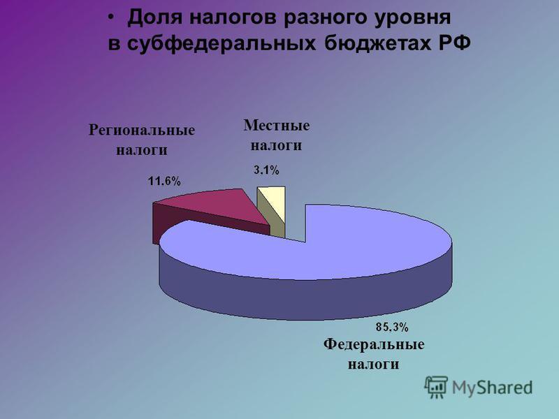 Доля налогов разного уровня в субфедеральных бюджетах РФ Региональные налоги Местные налоги Федеральные налоги