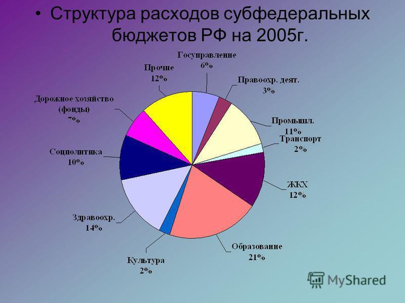 Структура расходов субфедеральных бюджетов РФ на 2005 г.