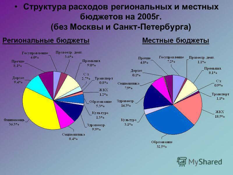 Структура расходов региональных и местных бюджетов на 2005 г. (без Москвы и Санкт-Петербурга) Региональные бюджеты Местные бюджеты