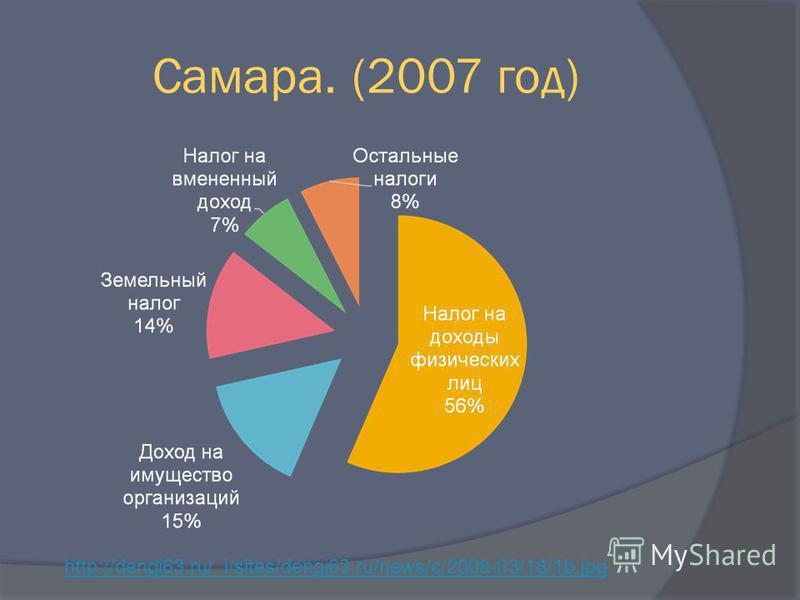 Самара. (2007 год) http://dengi63.ru/_i/sites/dengi63.ru/news/c/2008-03/18/1b.jpg