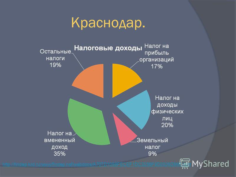 Краснодар. http://findep.krd.ru/www/findep.nsf/webdocs/A707D1058FECEF1DC3256F9D0026D960.html
