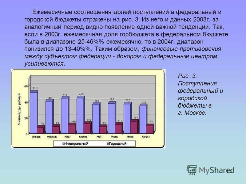 10 Ежемесячные соотношения долей поступлений в федеральный и городской бюджеты отражены на рис. 3. Из него и данных 2003 г. за аналогичный период видно появление одной важной тенденции. Так, если в 2003 г. ежемесячная доля гор бюджета в федеральном б