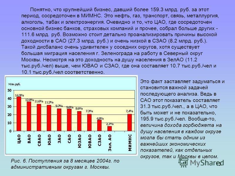 13 Понятно, что крупнейший бизнес, давший более 159.3 млрд. руб. за этот период, сосредоточен в МИМНС. Это нефть, газ, транспорт, связь, металлургия, алкоголь, табак и электроэнергия. Очевидно и то, что ЦАО, где сосредоточен основной бизнес банков, с