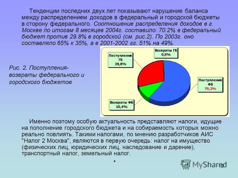 9 Тенденции последних двух лет показывают нарушение баланса между распределением доходов в федеральный и городской бюджеты в сторону федерального. Соотношение распределения доходов в г. Москве по итогам 8 месяцев 2004 г. составило: 70.2% в федеральны